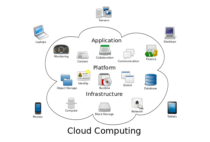 Comment Aller Vers Le Cloud Computing ?